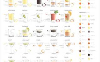 Алкогольный коктейль «Для него»: рецепт с фото