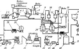 Технология производства ликеров